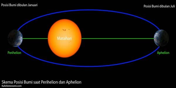 Aphellion dan Peihellion bumi